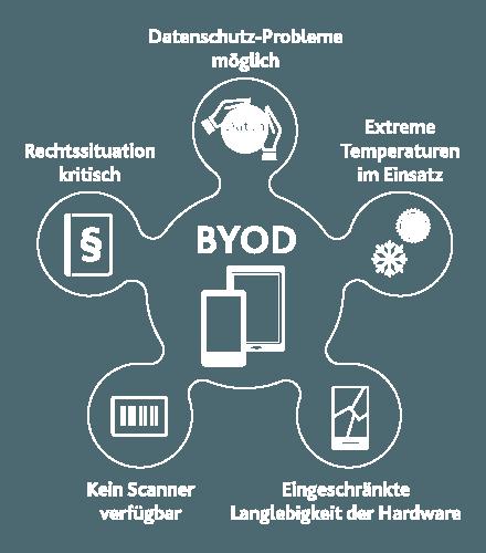 Die Risiken von BYOD in der Logistik