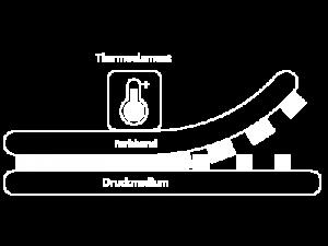 Thermotransferdruck